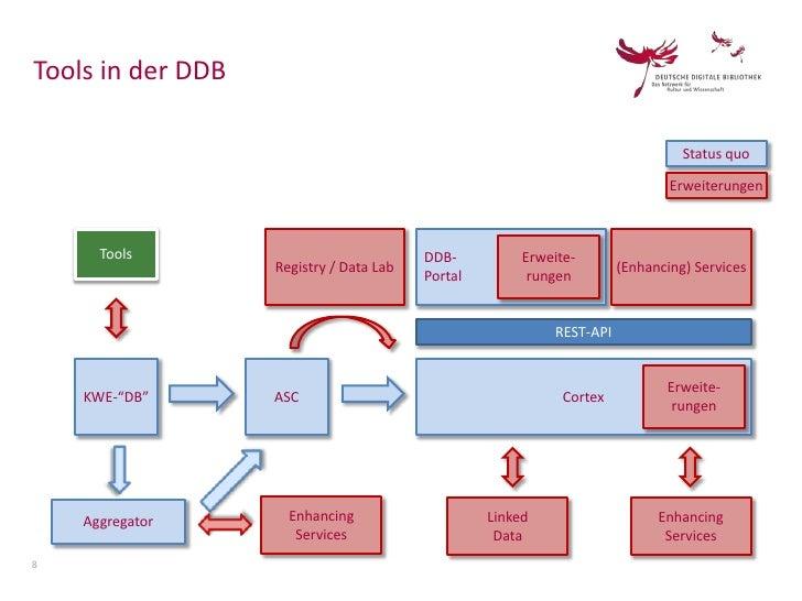 Tools in der DDB                                                                                Status quo                ...