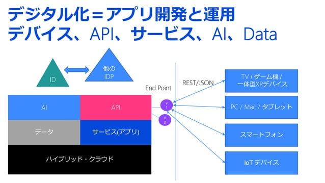 デジタル化=アプリ開発と運用 デバイス、API、サービス、AI、Data ハイブリッド・クラウド データ サービス(アプリ) API AI PC / Mac / タブレット スマートフォン IoT デバイス TV / ゲーム機 / 一体型XRデ...