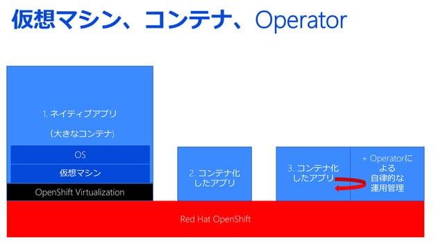OpenShift Virtualization (約6分) ・Windows Server 2019 へのアクセス ・ASP.NET のアプリを OpenShift から公開 ・インストール用のディスクの作り方 ・Windows Server...