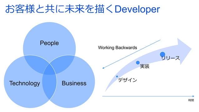 お客様と共に未来を描くDeveloper People Business Technology デザイン 実装 リリース 時間 Working Backwards