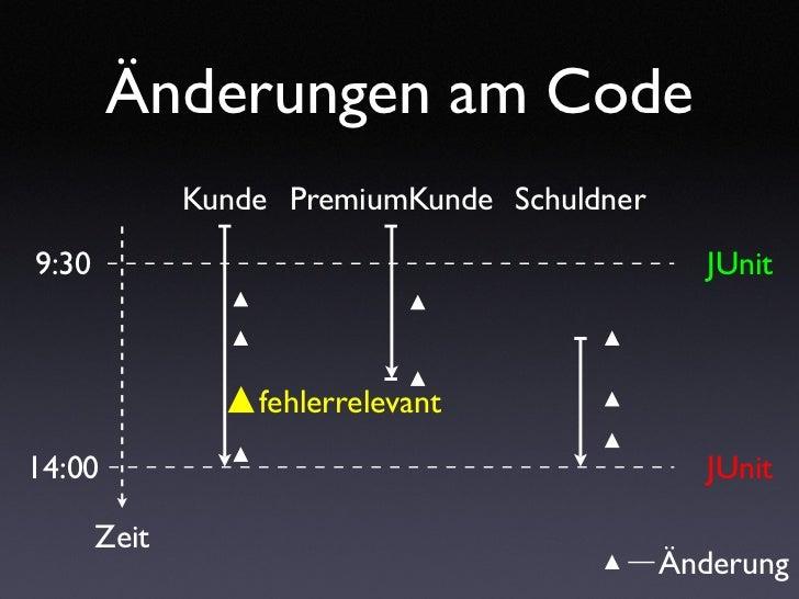 Änderungen am Code               Kunde PremiumKunde Schuldner  9:30                                           JUnit       ...