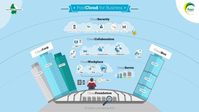 Cloud & Cybersécurité, le socle de toute activité? Slide 3