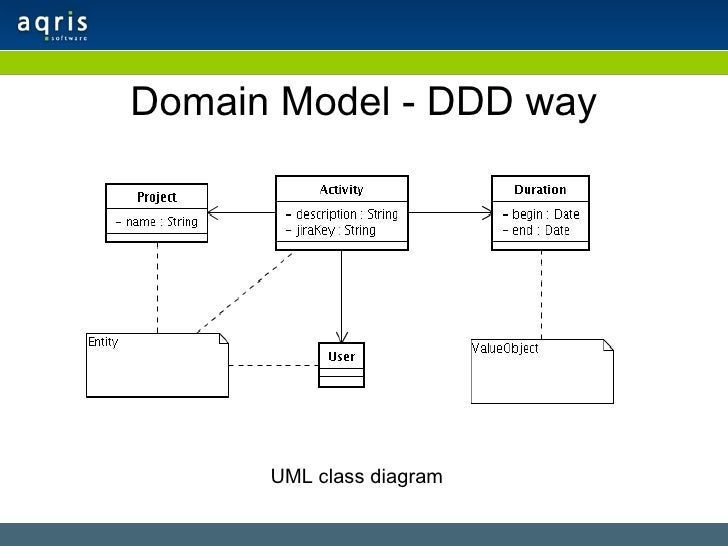 Domain driven design Domaine architecture