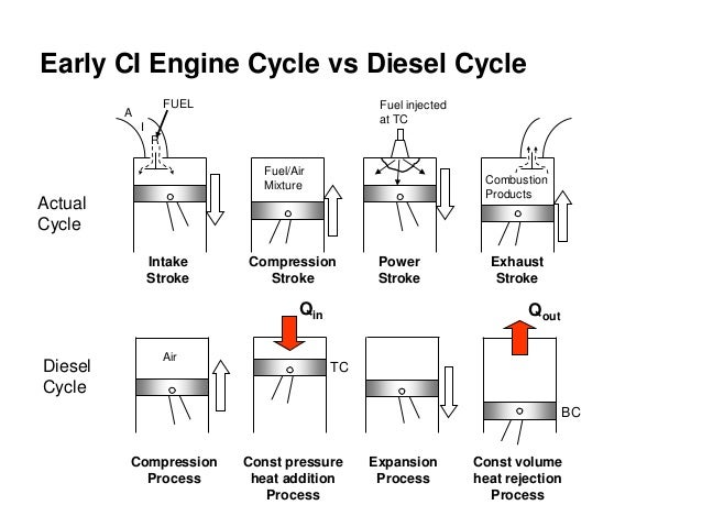 Diesel Cycle Presentation