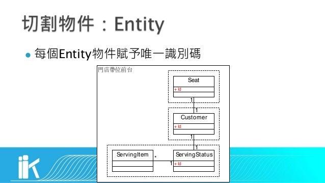 l Entity Seat Customer ServingStatus 1 1 1 1 +Id +Id +Id ServingItem 1 *