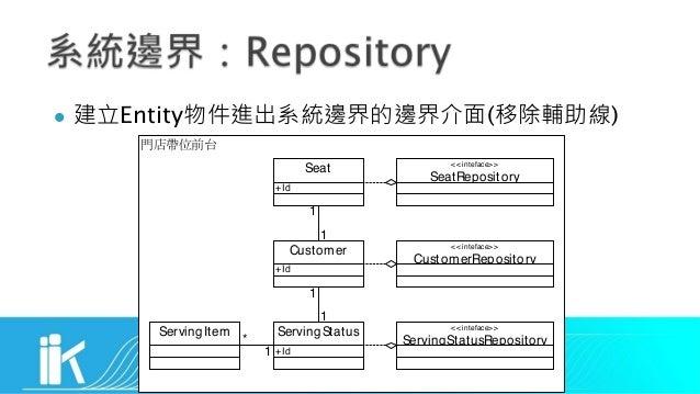 l Entity ( ) Seat Customer ServingStatus 1 1 1 1 +Id +Id +Id ServingItem 1 * <<inteface>> ServingStatusRepository <<intefa...