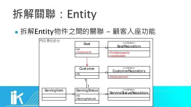 l Entity - <<inteface>> CustomerRepository Seat Customer ServingStatus +Id +CustomerId +Id +Id +ServingItemList ServingIte...