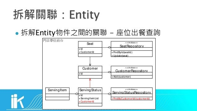 l Entity - <<inteface>> CustomerRepository Seat Customer ServingStatus +Id +CustomerId +Id +Id +ServingItemList +CustomerI...