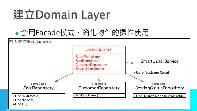 l Facade .Domain <<inteface>> CustomerRepository <<inteface>> ServingStatusRepository +FindByCustomerId(customerId) <<inte...