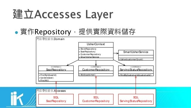 l Repository .Domain <<inteface>> CustomerRepository <<inteface>> ServingStatusRepository +FindByCustomerId(customerId) <<...