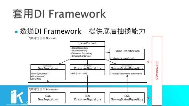 l DI Framework .Domain <<inteface>> CustomerRepository <<inteface>> ServingStatusRepository +FindByCustomerId(customerId) ...