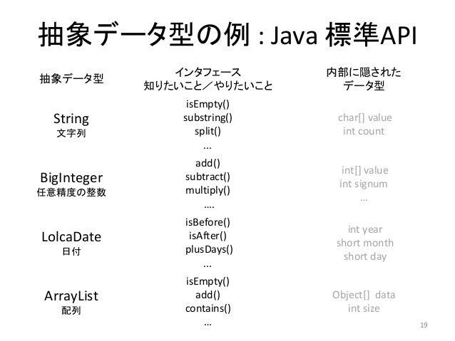 抽象データ型の例 : Java 標準API 19 抽象データ型 インタフェース 知りたいこと/やりたいこと 内部に隠された データ型 String 文字列 isEmpty() substring() split() ... char[] val...