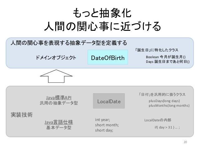 LocalDate 「日付」を汎用的に扱うクラス int year; short month; short day; LocalDateの内部 DateOfBirth 「誕生日」に特化したクラス 人間の関心事を表現する抽象データ型を定義する 実...