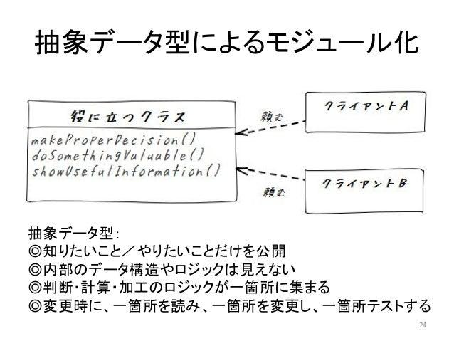 抽象データ型によるモジュール化 抽象データ型: ◎知りたいこと/やりたいことだけを公開 ◎内部のデータ構造やロジックは見えない ◎判断・計算・加工のロジックが一箇所に集まる ◎変更時に、一箇所を読み、一箇所を変更し、一箇所テストする 24