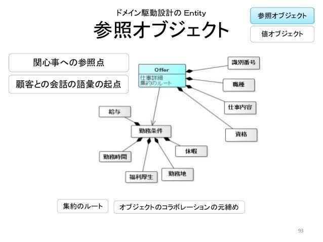 参照オブジェクト ドメイン駆動設計の Entity 93 集約のルート オブジェクトのコラボレーションの元締め 関心事への参照点 顧客との会話の語彙の起点 参照オブジェクト 値オブジェクト