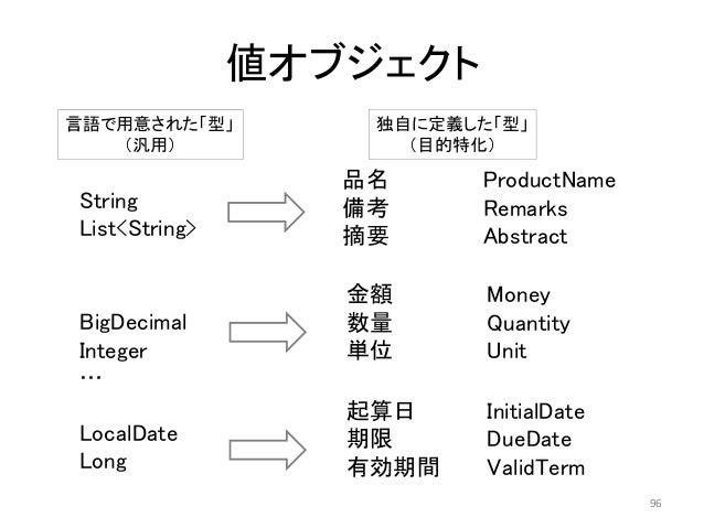 値オブジェクト String List<String> BigDecimal Integer … LocalDate Long 起算日 InitialDate 期限 DueDate 有効期間 ValidTerm 金額 Money 数量 Quan...