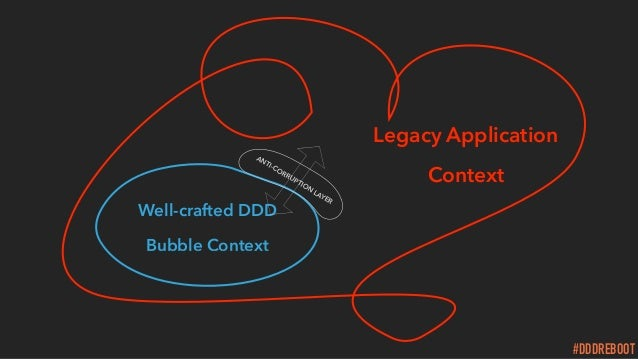 #DDDREBOOT Well-crafted DDD Bubble Context ANTI-CORRUPTION LAYER Legacy Application Context