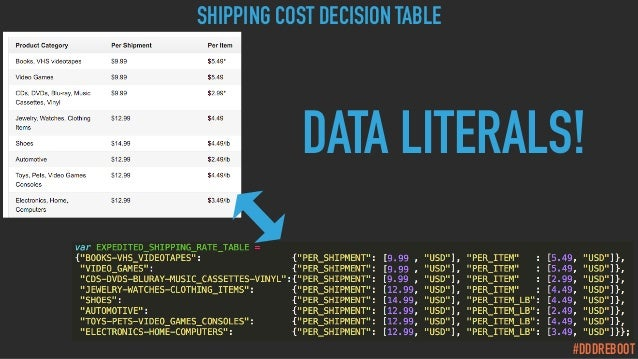 #DDDREBOOT SHIPPING COST DECISION TABLE DATA LITERALS!