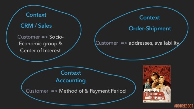 #DDDREBOOT Context Order-Shipment Customer => addresses, availability Context Accounting Customer => Method of & Payment...