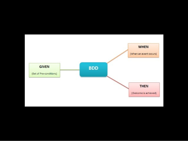 Referências • https://en.wikipedia.org/wiki/Behavior-driven_development • http://eduardopires.net.br/2012/06/ddd-tdd-bdd/ ...