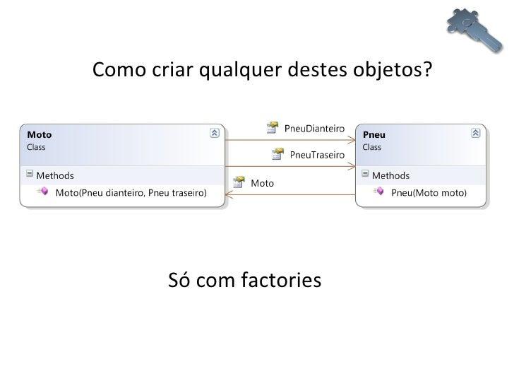 Como criar qualquer destes objetos? Só com factories