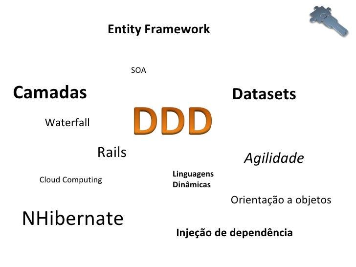 NHibernate Datasets Camadas Orientação a objetos Waterfall Agilidade Injeção de dependência Entity Framework Rails Cloud C...