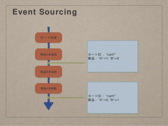 """Event Sourcing カートID : """"cart1"""" 商品: """"A""""->0, """"B""""->1 カート作成 商品Aを追加 商品Bを追加 商品Aを削除 カートID : """"cart1"""" 商品: """"A""""->1, """"B""""->0"""