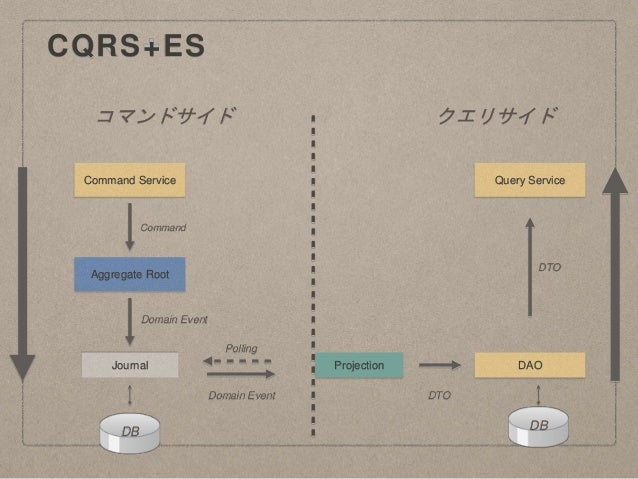 CQRS+ES コマンドサイド クエリサイド Journal Aggregate Root Command Service Projection DAO Query Service DB DB Command Domain Event Doma...