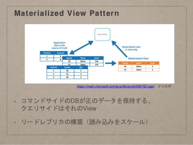 Materialized View Pattern • コマンドサイドのDBが正のデータを保持する、 クエリサイドはそれのView • リードレプリカの構築(読み込みをスケール) https://msdn.microsoft.com/ja-jp...