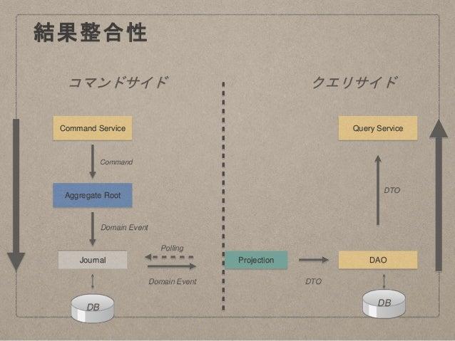 結果整合性 コマンドサイド クエリサイド Journal Aggregate Root Command Service Projection DAO Query Service DB DB Command Domain Event Domain...