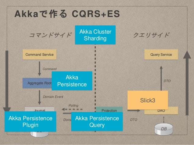 Akkaで作る CQRS+ES コマンドサイド クエリサイド Journal Aggregate Root Command Service Projection DAO Query Service DB DB Command Domain Ev...
