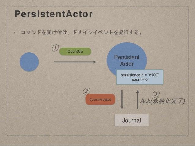 "PersistentActor Persistent Actor Journal persistenceId = ""c100"" count = 0 CountUp CountIncreased Ack(永続化完了) • コマンドを受け付け、ドメ..."