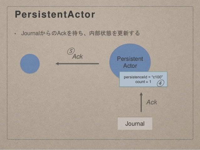 "PersistentActor Persistent Actor Journal persistenceId = ""c100"" count = 1 Ack ④ Ack ⑤ • JournalからのAckを待ち、内部状態を更新する"