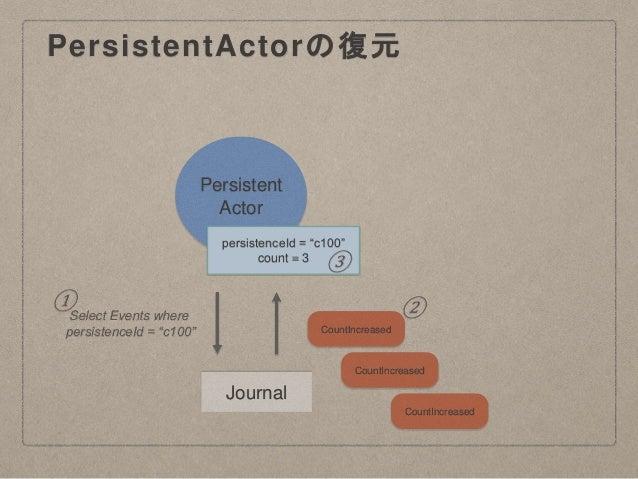 "PersistentActorの復元 Persistent Actor Journal persistenceId = ""c100"" count = 3 CountIncreased ① ② CountIncreased CountIncrea..."