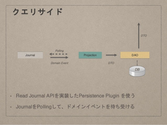 Journal Projection DAO DB Domain Event DTO Polling クエリサイド DTO • Read Journal APIを実装したPersistence Plugin を使う • JournalをPoll...