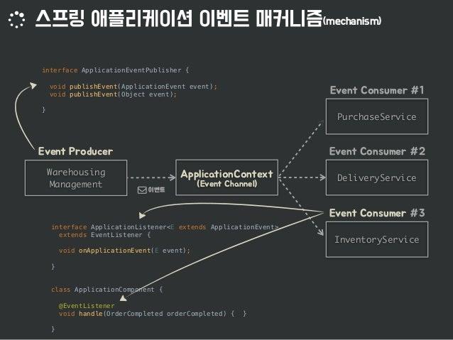 Messaging API Messaging API MESSAGING SYSTEM