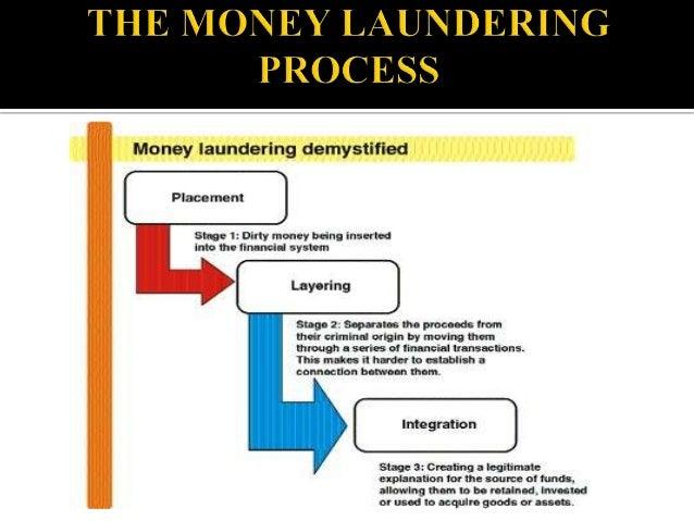 Ddddd money laundering