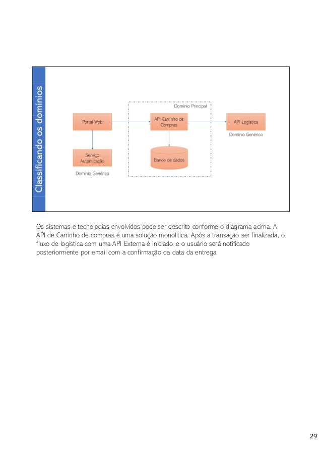 Ao isolar o módulo de estoque, há a alteração ou remoção de diversos componentes dentro da API de Compras. 33