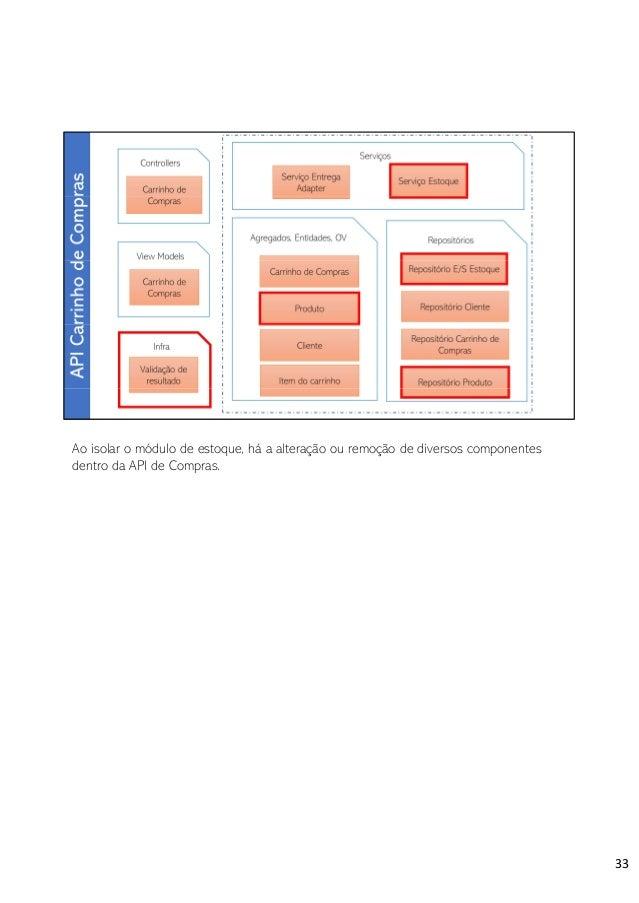 Na API de Estoque ficam só os components relevantes ao sub-domínio de estoque. 37