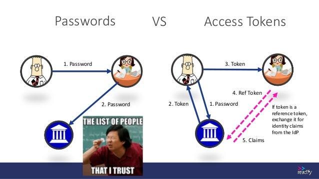 Anatomy of a SAML Token