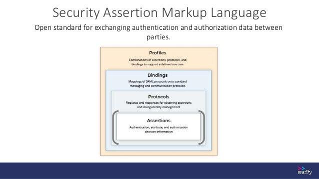 Assertion Anatomy of a SAML Token