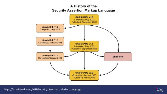 Anatomy of a SAML Token Subject