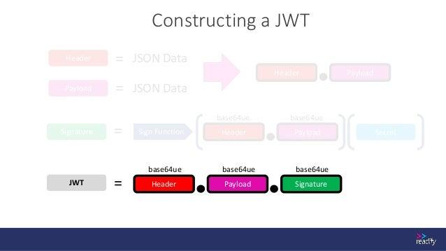 JWT Sign Function Verifying a JWT Header Payload SecretSignature = Header Payload Signature == base64ue base64ue base64ue ...