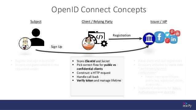 OpenID Connect Discovery Endpoint Example https://login.microsoftonline.com/common/v2.0/.well-known/openid-configuration