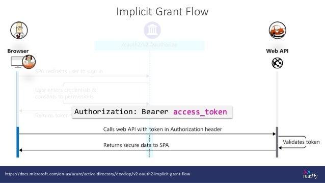 Authorization Code Grant Flow https://docs.microsoft.com/en-us/azure/active-directory/develop/v2-oauth2-auth-code-flow GET...
