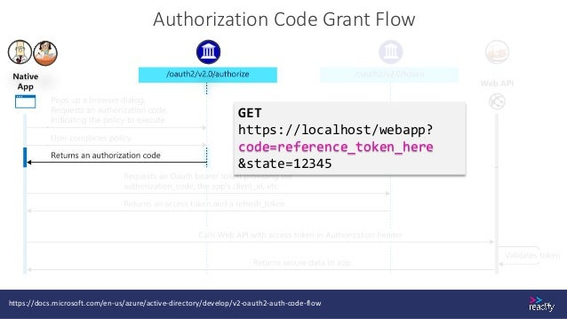 Hybrid Flow • Same as the implicit flow • With additional reference token (authorization code). • Exchange it for an acces...