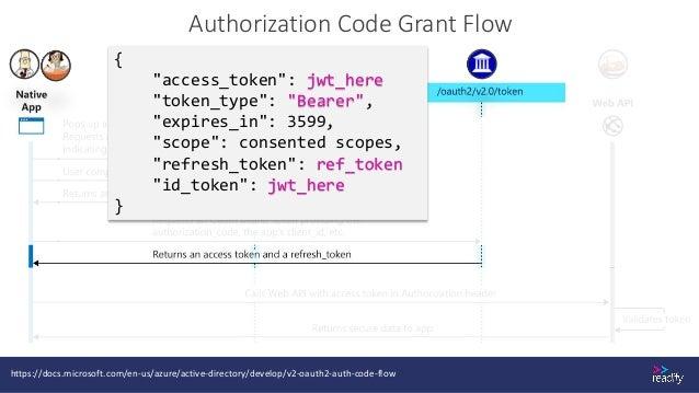 Token Exchange Flow https://docs.microsoft.com/en-us/azure/active-directory/develop/v2-oauth2-on-behalf-of-flow Authorizat...