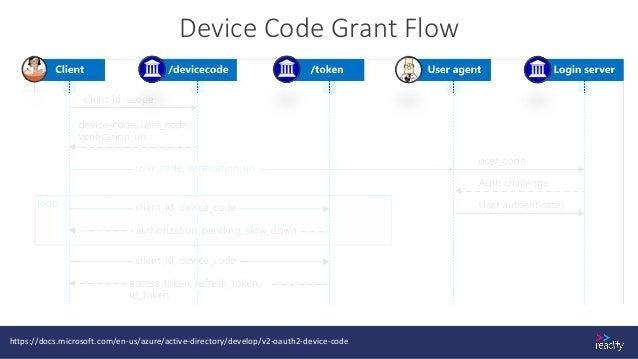 Device Code Grant Flow https://docs.microsoft.com/en-us/azure/active-directory/develop/v2-oauth2-device-code