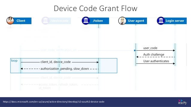 Recap • OAuth • What it solves • OpenID Connect • What it solves • Concepts • Endpoints • Picking an appropriate OAuth flow