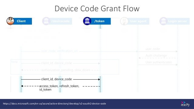 Want More? • Protocol Reference: https://oauth.net • Starter Kit: https://connect2id.com/learn • Choosing Flows: https://a...